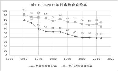 牛肉 率 日本 自給